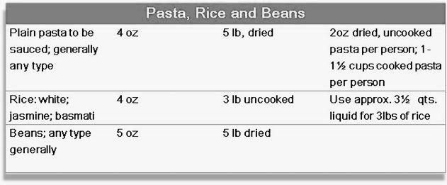 Food Quantity Chart