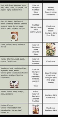food and wine matching chart